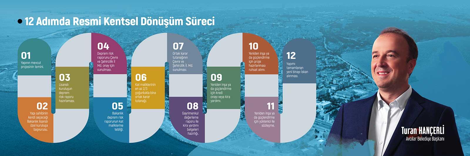 12 Adımda REsmi Kentsel Dönüşüm Modeli